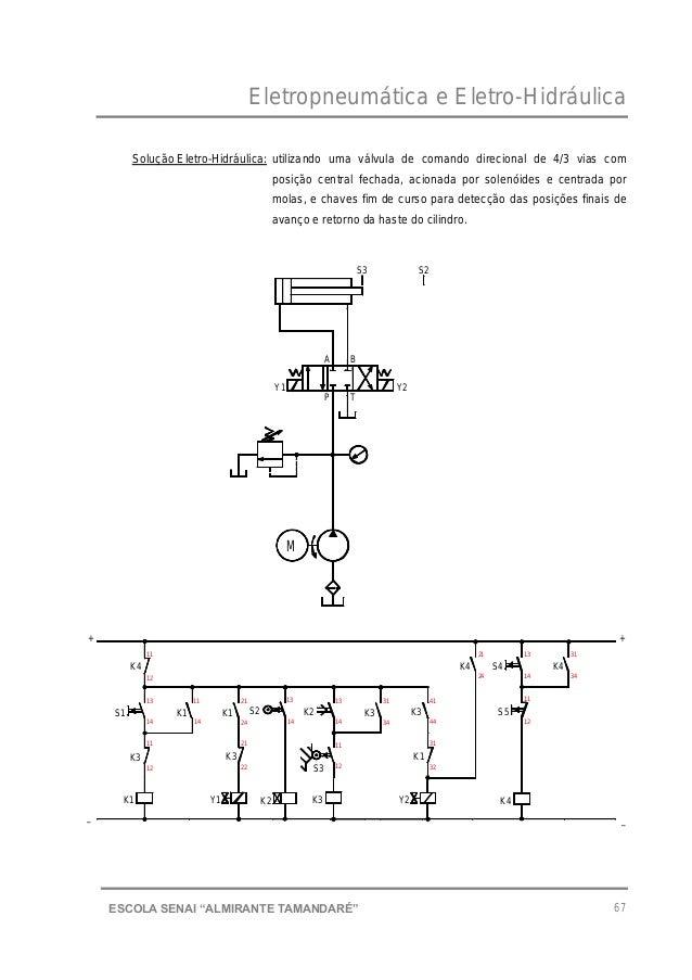 """Eletropneumática e Eletro-Hidráulica 67ESCOLA SENAI """"ALMIRANTE TAMANDARɔ Solução Eletro-Hidráulica: utilizando uma válvul..."""