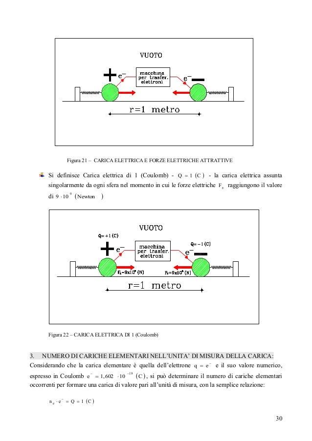 elettrostatica significato