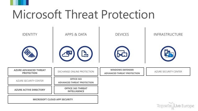 ExpertsLiveEurope The New Era Of Endpoint Security Slide 3