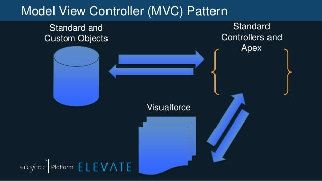 Model View Controller (MVC) Pattern Standard and Custom Objects Standard Controllers and Apex Visualforce