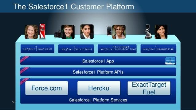 The Salesforce1 Customer Platform Salesforce1 Platform APIs Salesforce1 App Salesforce1 Platform Services Force.com Heroku...