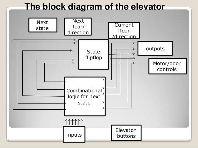 elevator 17 638?cb=1374659041 elevator elevator controls diagrams at readyjetset.co