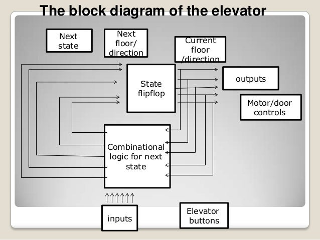 elevator block diagram readingrat net zone valve wiring from thermostat zone valve wiring with pump