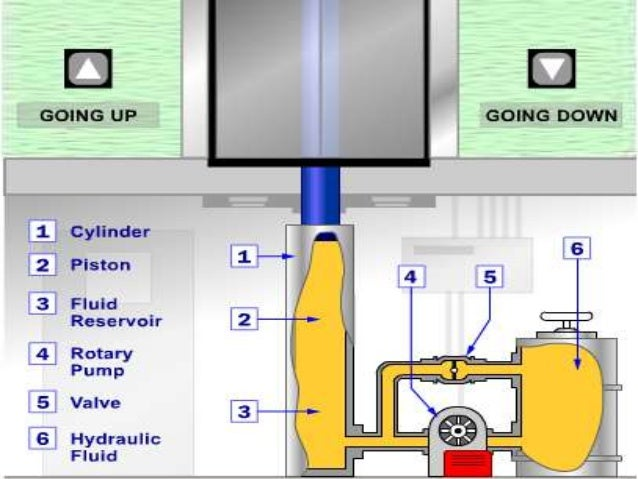 Elevator Hydraulic Cylinder : Elevator