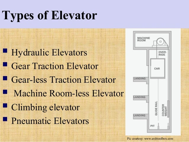 the history and development of the elevator A visual history of elevator design the building technology heritage library documents the technological advances made in elevator design, construction, and operation in the 20th century.
