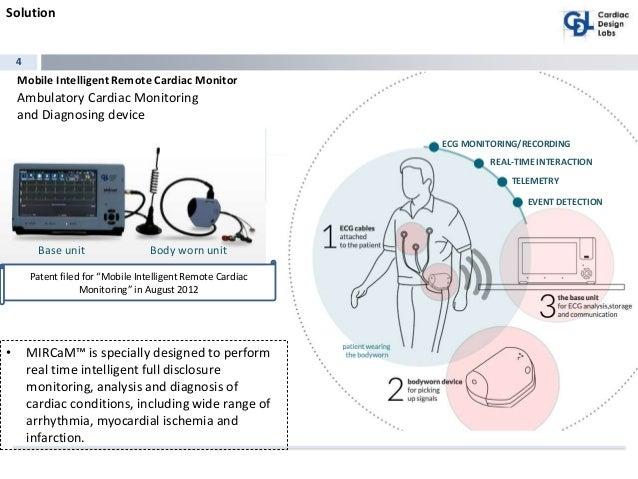 Cardiac Design Labs