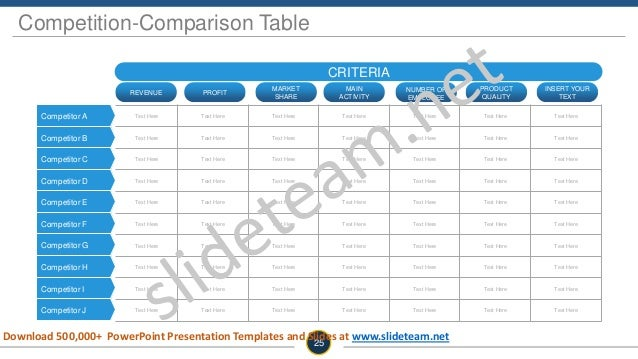 Competition-Comparison Table CRITERIA REVENUE PROFIT MARKET SHARE MAIN ACTIVITY NUMBER OF EMPLOYEE PRODUCT QUALITY INSERT ...