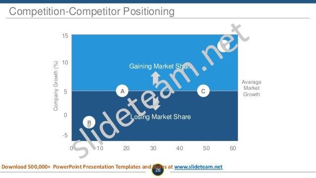 Average Market Growth CompanyGrowth(%) 15 10 0 -5 5 0 10 20 30 40 50 60 Gaining Market Share Losing Market Share A B C D C...