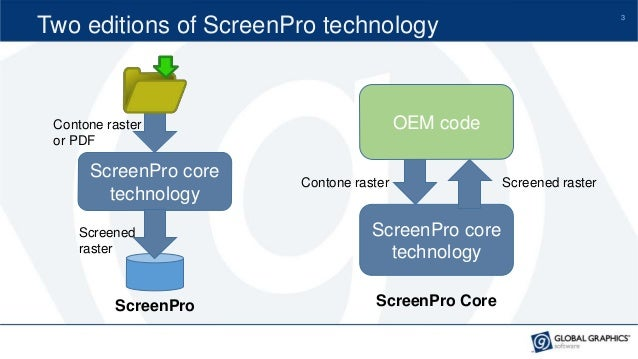 Introducing ScreenPro™ with PrintFlat™ Slide 3