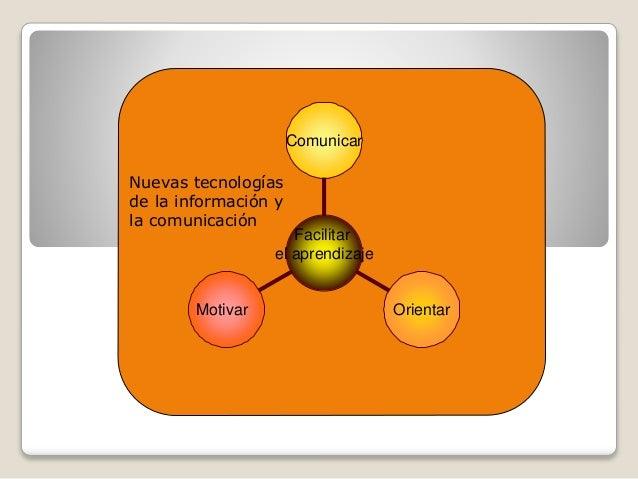Motivar Orientar Comunicar Facilitar el aprendizaje Nuevas tecnologías de la información y la comunicación