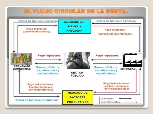 El flujo circular de la renta 7 638gcb1373584106 el flujo circular de la renta ccuart Choice Image