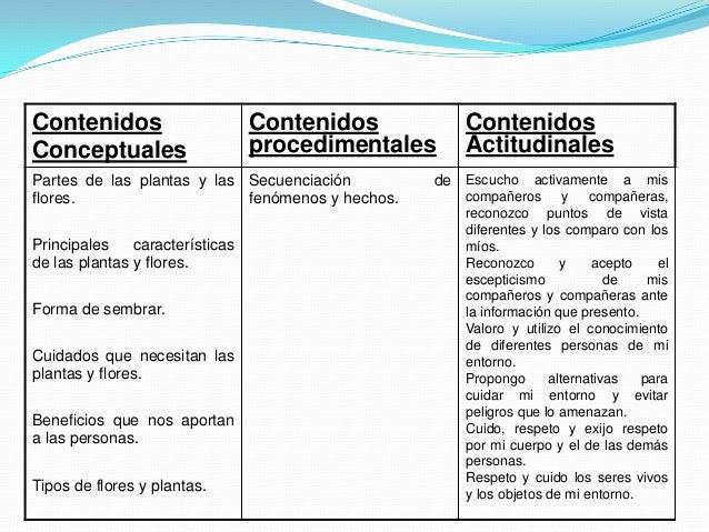 Contenidos                       Contenidos          ContenidosConceptuales                     procedimentales     Actitu...