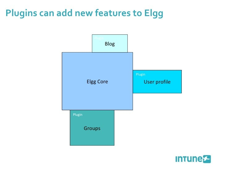 Plugins can add new features to Elgg Elgg Core Blog User profile Groups Plugin Plugin Plugin