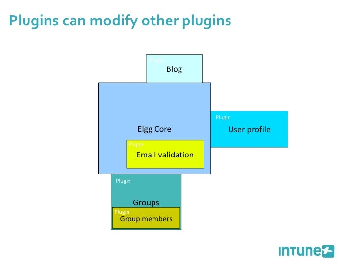 Plugins can modify other plugins Groups Elgg Core Blog Group members Plugin Plugin User profile Plugin Email validation Pl...