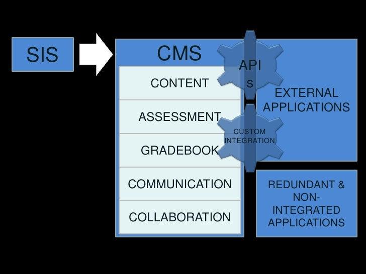 APIs<br />SIS<br />EXTERNAL<br />APPLICATIONS<br />CMS<br />CONTENT<br />ASSESSMENT<br />CUSTOM<br />INTEGRATION<br />GRAD...