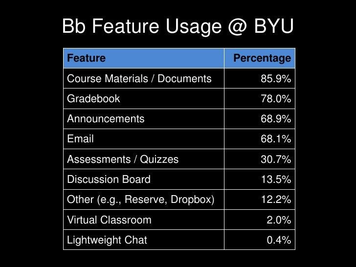 Bb Feature Usage @ BYU<br />