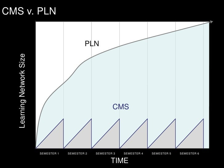 CMS v. PLN<br />PLN<br />Learning Network Size<br />CMS<br />SEMESTER 1<br />SEMESTER 2<br />SEMESTER 3<br />SEMESTER 4<br...