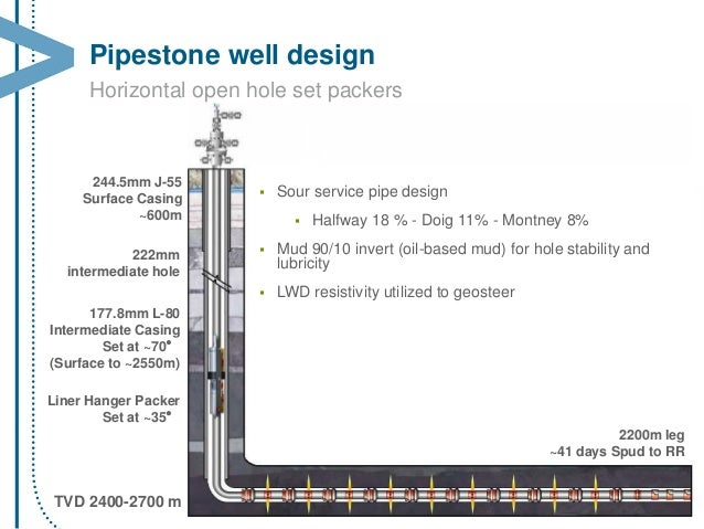 shale drilling with potassium formate brine chevron encana presenta rh slideshare net