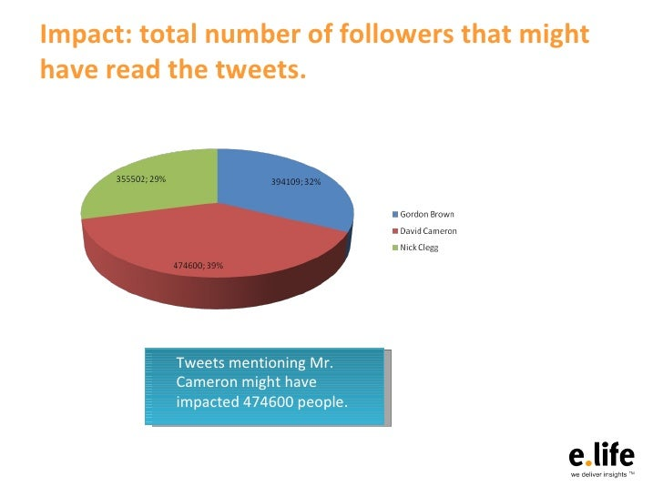 Twitter and the UK Election Slide 3
