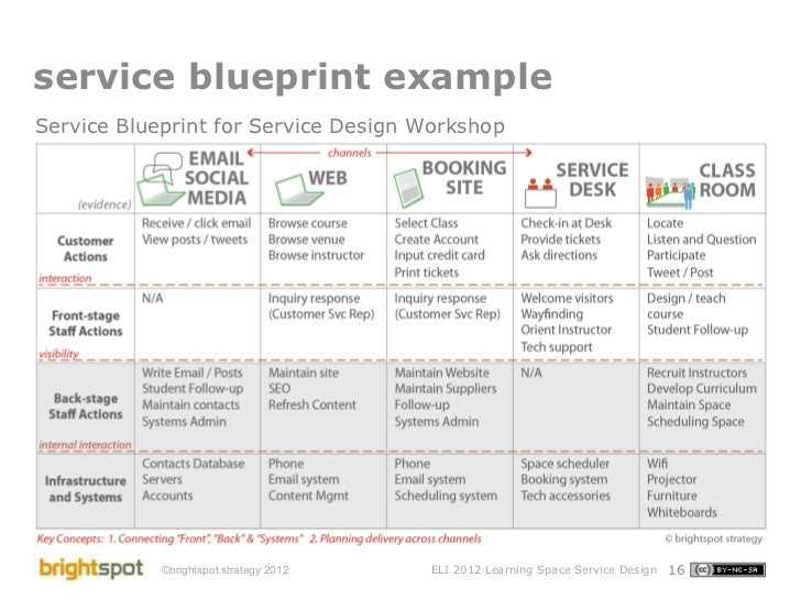 Learning space service design eli2012 16 service blueprint example service blueprint for service design workshop malvernweather Image collections
