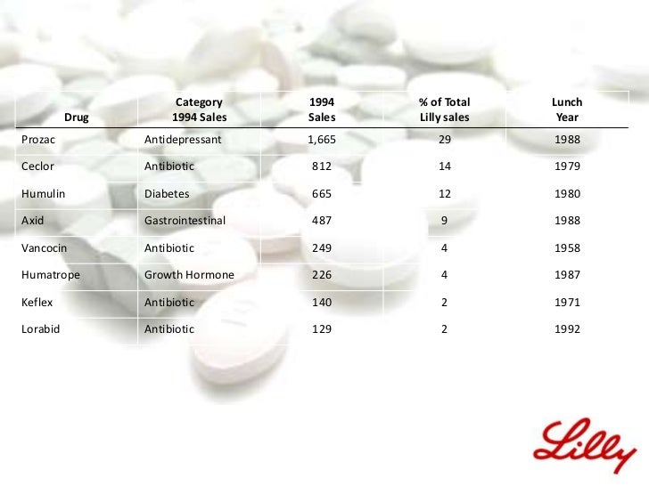 eli lilly manufacturing process technology strategy Eli lilly and company is a global advances in the manufacturing process states army reserve setting up a local strategic intelligence.