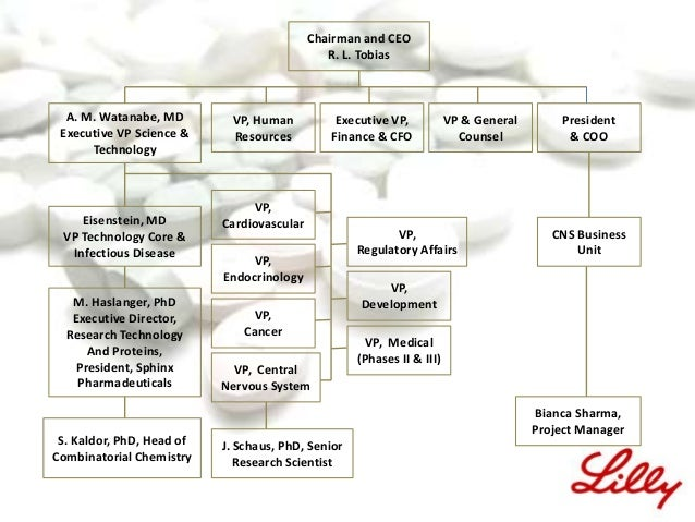 corporate venture capital at eli lilly Eli lilly injects $53m into curevac  other investors in the company include venture capital firms dh capital,  global corporate venturing.