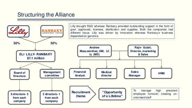 eli lilly company organizational structure The case considers how lilly restructured the organization into business areas to  aid better decision-making, faster innovation, and clearer customer insight the.