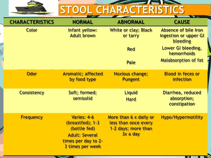 Light Colored Stool in Adults  Diseases List
