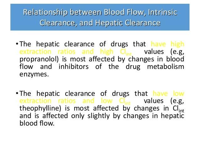 Pharmacokinetics Biopharmaceutics Drug Elimination