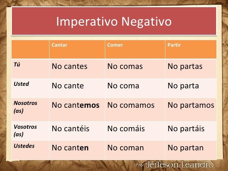 Querer conjugaison espagnol for Conjugaison espagnol hablar