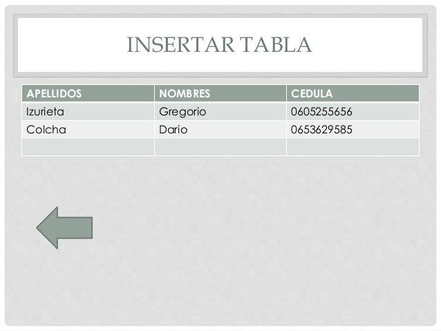 INSERTAR TABLA APELLIDOS NOMBRES CEDULA Izurieta Gregorio 0605255656 Colcha Dario 0653629585