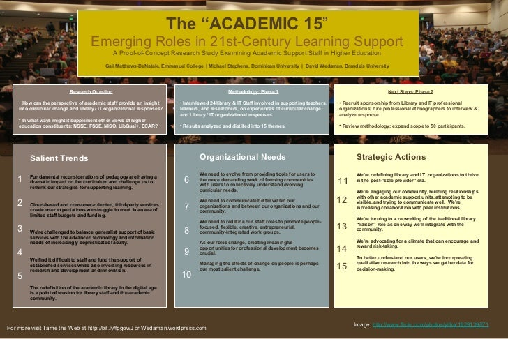 "The ""ACADEMIC 15 "" Emerging Roles in 21st-Century Learning Support A   Proof-of-Concept Research Study Examining Academic ..."
