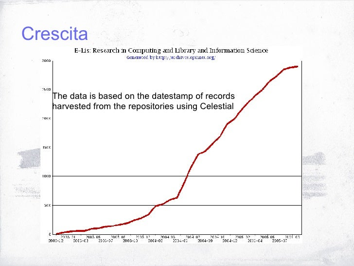 Crescita The data is based on the datestamp of records harvested from the repositories using Celestial
