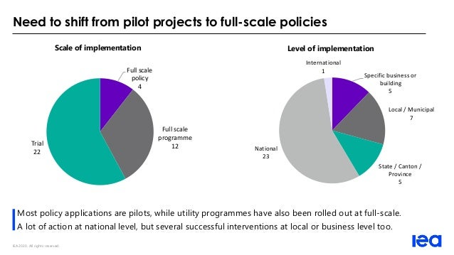 IEA 2020. All rights reserved. Need to shift from pilot projects to full-scale policies Most policy applications are pilot...