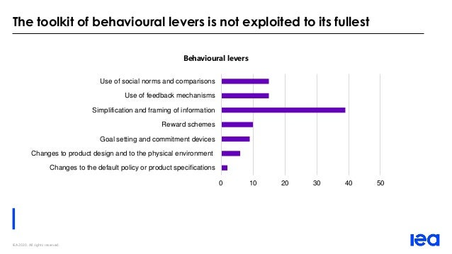 IEA 2020. All rights reserved. The toolkit of behavioural levers is not exploited to its fullest Behavioural levers 0 10 2...
