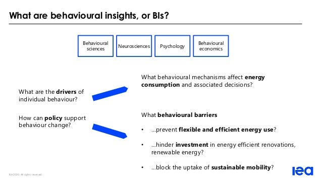IEA 2020. All rights reserved. What are behavioural insights, or BIs? Behavioural sciences Neurosciences Psychology Behavi...