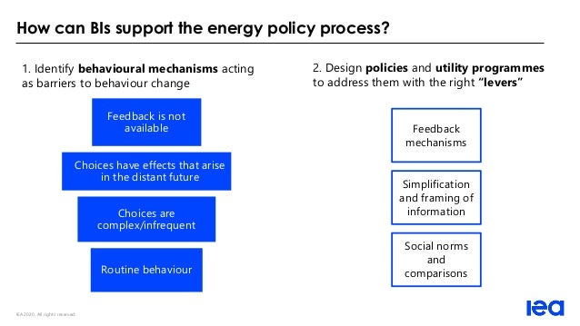 IEA 2020. All rights reserved. How can BIs support the energy policy process? 1. Identify behavioural mechanisms acting as...