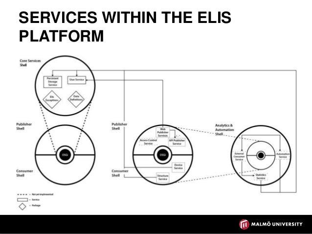 The Elis Platform: Enabling Mobile Services for Energy