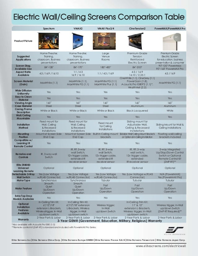 Electric Wall/Ceiling Screens Comparison Table Spectrum  VMAX2  VMAX Plus3/4  CineTension2  PowerMAX/PowerMAX Pro  Home Th...
