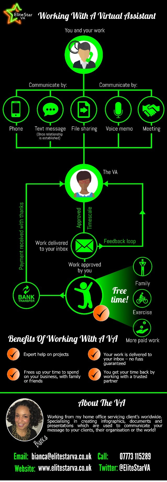 Bianca Botten - Elite Star VA - Working With Me Infographic