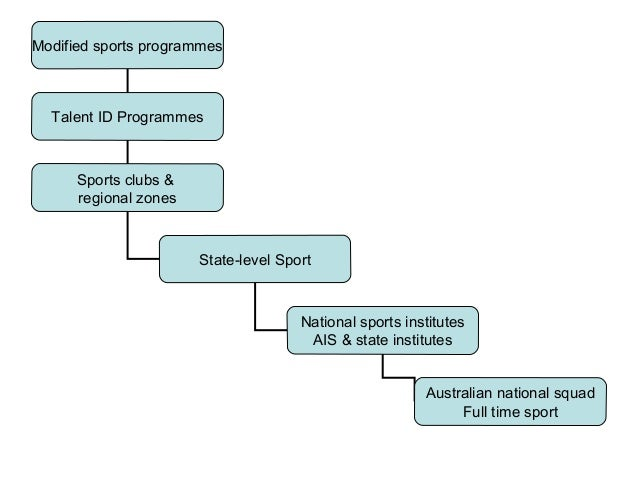 Modified sports programmes Talent ID Programmes Sports clubs & regional zones State-level Sport National sports institutes...