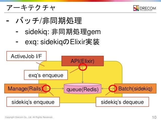 Copyright Drecom Co., Ltd. All Rights Reserved. 10 アーキテクチャ ⁃ バッチ/非同期処理 ⁃ sidekiq: 非同期処理gem ⁃ exq: sidekiqのElixir実装 Manage(...