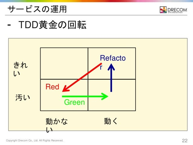 Copyright Drecom Co., Ltd. All Rights Reserved. 22 サービスの運用 ⁃ TDD黄金の回転 きれ い 汚い 動かな い 動く Red Green Refacto r