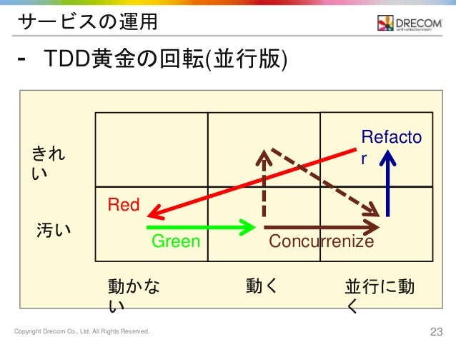 Copyright Drecom Co., Ltd. All Rights Reserved. 23 サービスの運用 ⁃ TDD黄金の回転(並行版) きれ い 汚い 動かな い 動く 並行に動 く Red Green Refacto r Con...