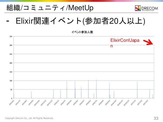 Copyright Drecom Co., Ltd. All Rights Reserved. 33 組織/コミュニティ/MeetUp ⁃ Elixir関連イベント(参加者20人以上) ElixirConfJapa n