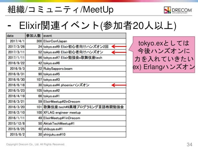 Copyright Drecom Co., Ltd. All Rights Reserved. 34 組織/コミュニティ/MeetUp ⁃ Elixir関連イベント(参加者20人以上) tokyo.exとしては 今後ハンズオンに 力を入れていき...