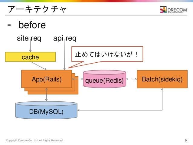 Copyright Drecom Co., Ltd. All Rights Reserved. 8 App(Rails) App(Rails) アーキテクチャ ⁃ before cache App(Rails) DB(MySQL) queue(...