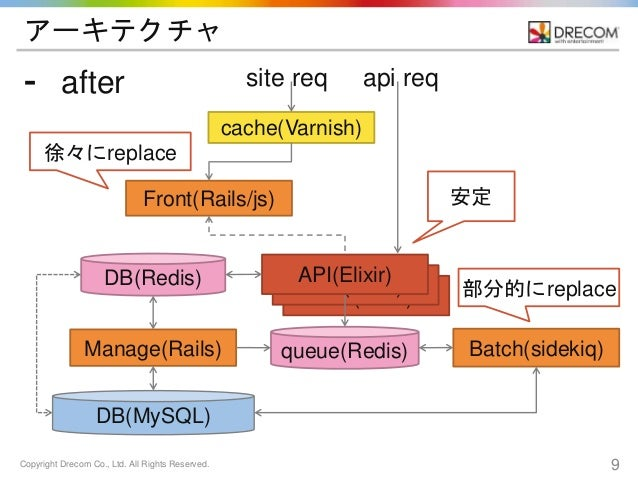 Copyright Drecom Co., Ltd. All Rights Reserved. 9 API(Elixir) API(Elixir) アーキテクチャ ⁃ after cache(Varnish) Manage(Rails) DB(...