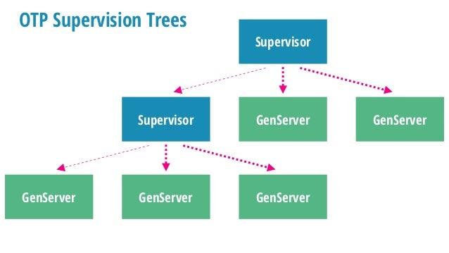 {:ok, pid} = GenServer.start_link(Stack, [:hello]) GenServer defmodule Stack do use GenServer @impl true def init(stack) d...