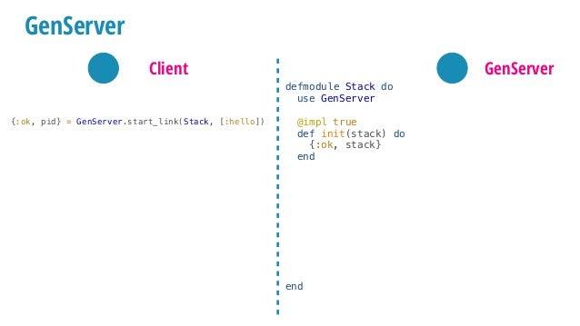 {:ok, pid} = GenServer.start_link(Stack, [:hello]) GenServer.call(pid, :pop) #=> :world GenServer defmodule Stack do use G...